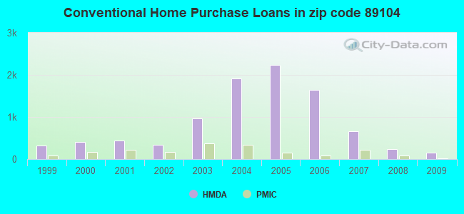 Conventional Home Purchase Loans in zip code 89104