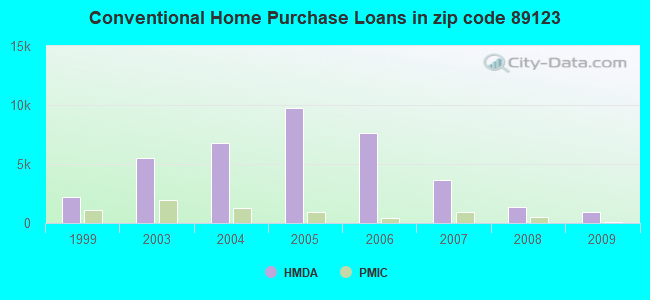 Conventional Home Purchase Loans in zip code 89123