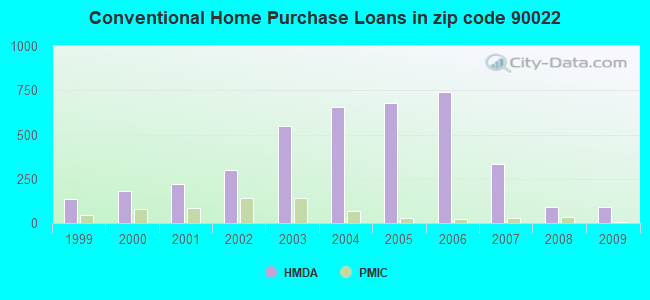 Conventional Home Purchase Loans in zip code 90022