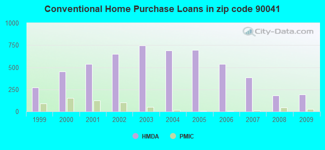Conventional Home Purchase Loans in zip code 90041