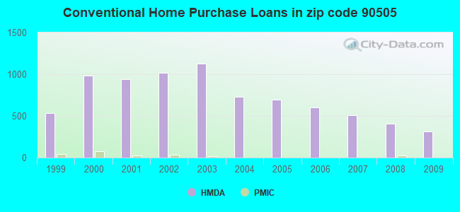Conventional Home Purchase Loans in zip code 90505