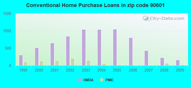 Conventional Home Purchase Loans in zip code 90601