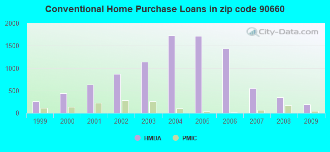 Conventional Home Purchase Loans in zip code 90660