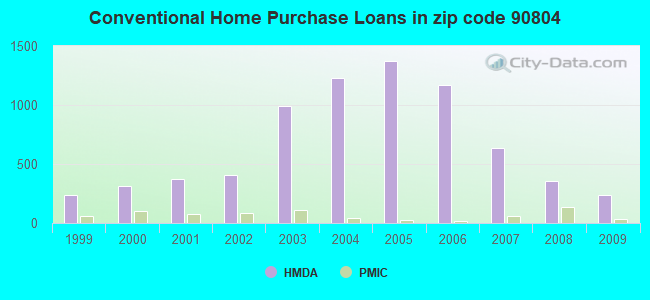 Conventional Home Purchase Loans in zip code 90804