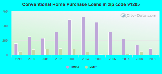 Conventional Home Purchase Loans in zip code 91205