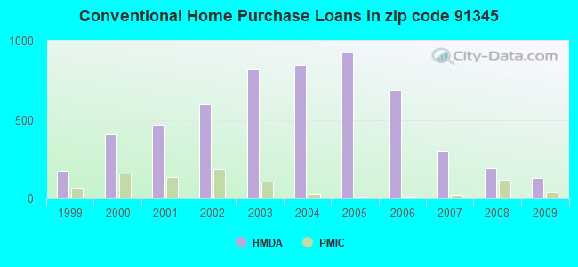 Conventional Home Purchase Loans in zip code 91345