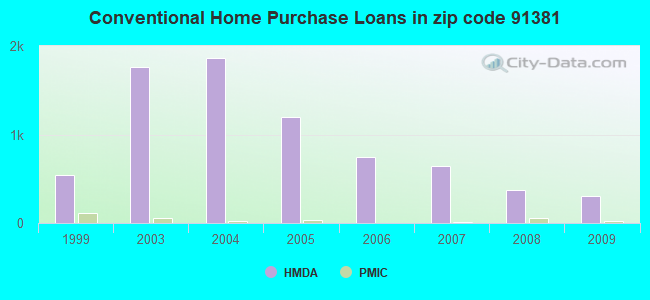Conventional Home Purchase Loans in zip code 91381