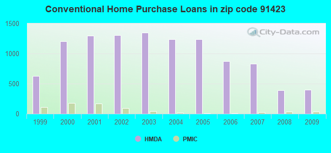 Conventional Home Purchase Loans in zip code 91423