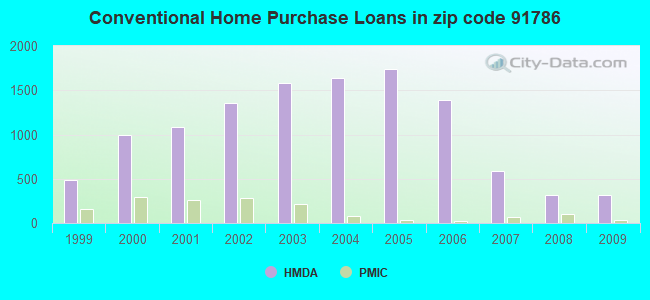 Conventional Home Purchase Loans in zip code 91786