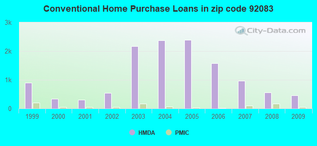 Conventional Home Purchase Loans in zip code 92083