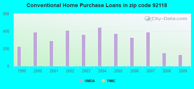 Conventional Home Purchase Loans in zip code 92118