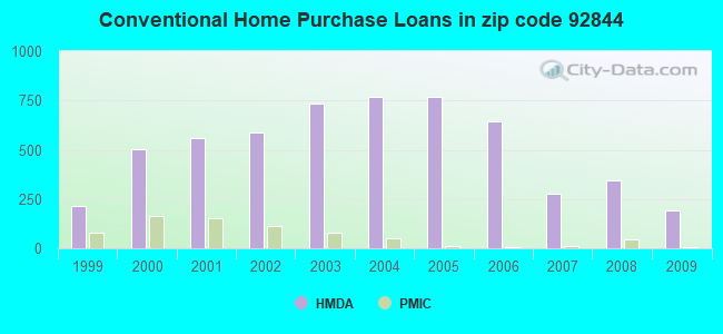 Conventional Home Purchase Loans in zip code 92844