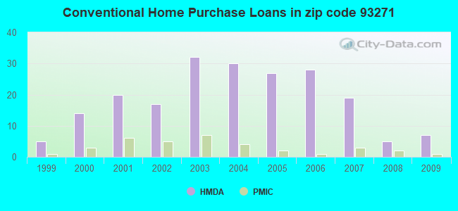 Conventional Home Purchase Loans in zip code 93271