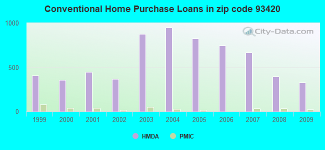 Conventional Home Purchase Loans in zip code 93420