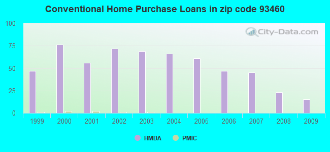 Conventional Home Purchase Loans in zip code 93460