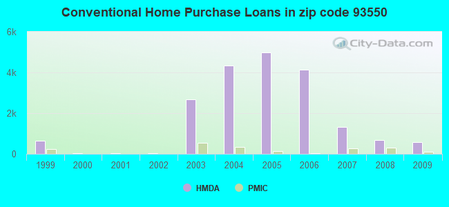 Conventional Home Purchase Loans in zip code 93550