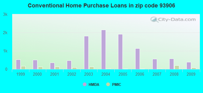 Conventional Home Purchase Loans in zip code 93906