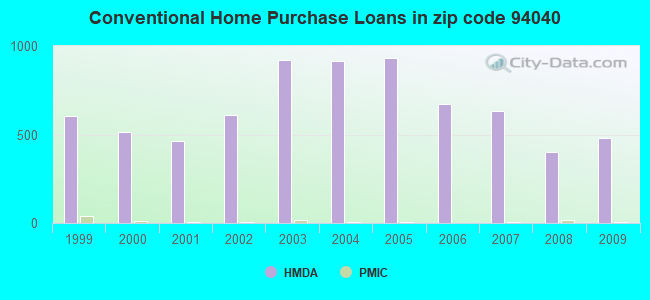 Conventional Home Purchase Loans in zip code 94040