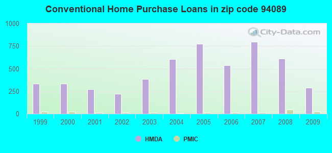 Conventional Home Purchase Loans in zip code 94089