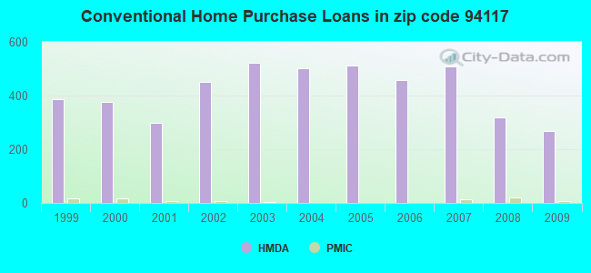 Conventional Home Purchase Loans in zip code 94117