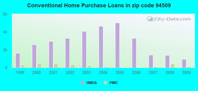 Conventional Home Purchase Loans in zip code 94509