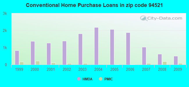 Conventional Home Purchase Loans in zip code 94521
