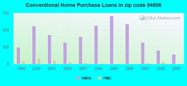 Conventional Home Purchase Loans in zip code 94606