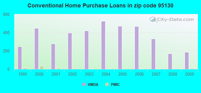 Conventional Home Purchase Loans in zip code 95130