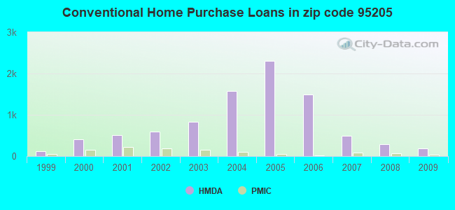 Conventional Home Purchase Loans in zip code 95205