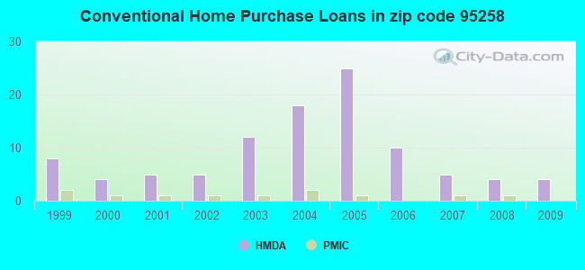 Conventional Home Purchase Loans in zip code 95258
