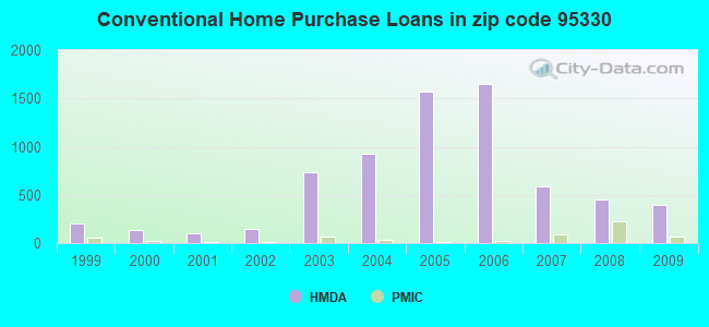Conventional Home Purchase Loans in zip code 95330