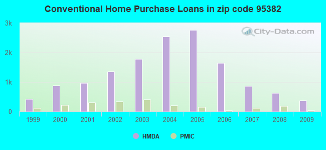 Conventional Home Purchase Loans in zip code 95382