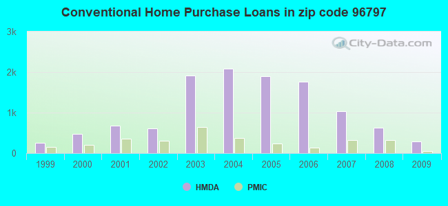 Conventional Home Purchase Loans in zip code 96797