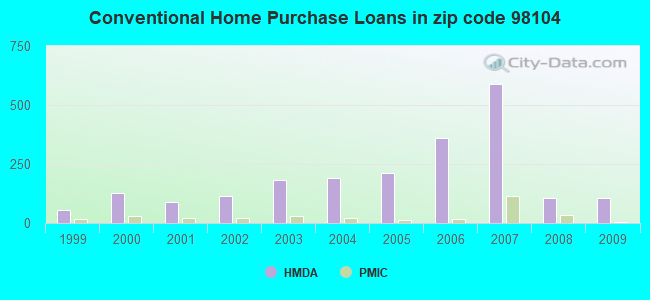 Conventional Home Purchase Loans in zip code 98104