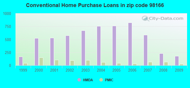 Conventional Home Purchase Loans in zip code 98166