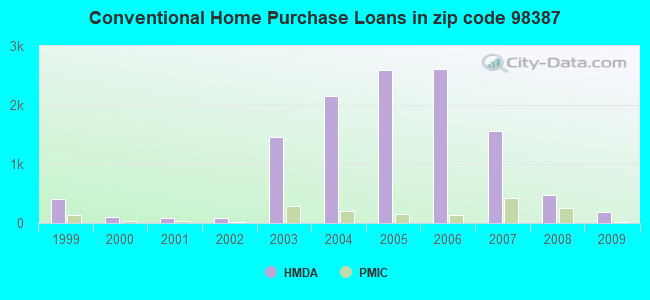 Conventional Home Purchase Loans in zip code 98387