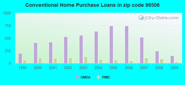 Conventional Home Purchase Loans in zip code 98506