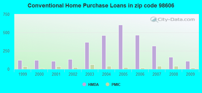 Conventional Home Purchase Loans in zip code 98606