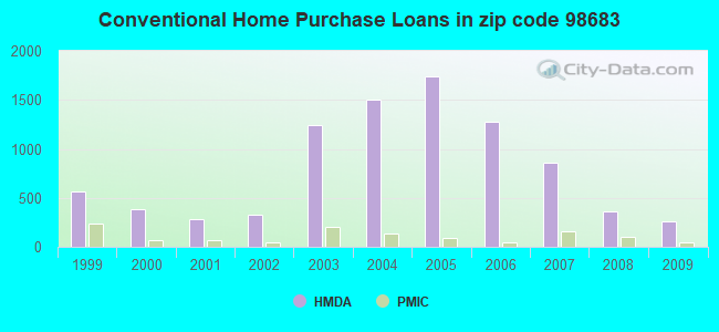 Conventional Home Purchase Loans in zip code 98683