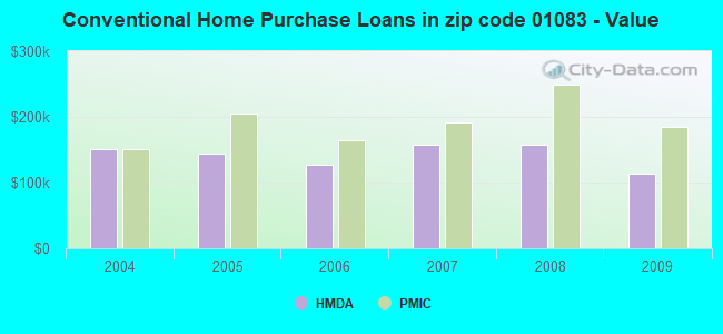 Conventional Home Purchase Loans in zip code 01083 - Value