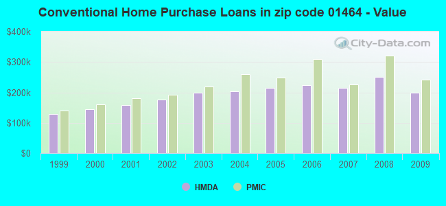 Conventional Home Purchase Loans in zip code 01464 - Value