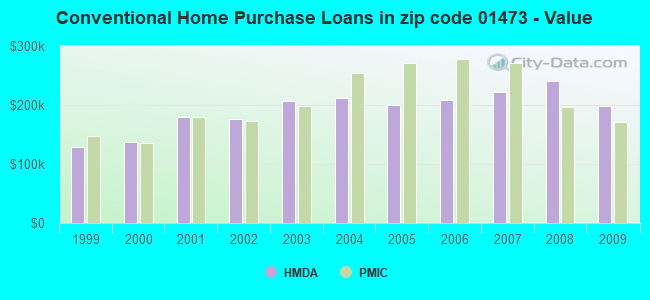 Conventional Home Purchase Loans in zip code 01473 - Value