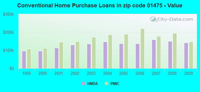 Conventional Home Purchase Loans in zip code 01475 - Value