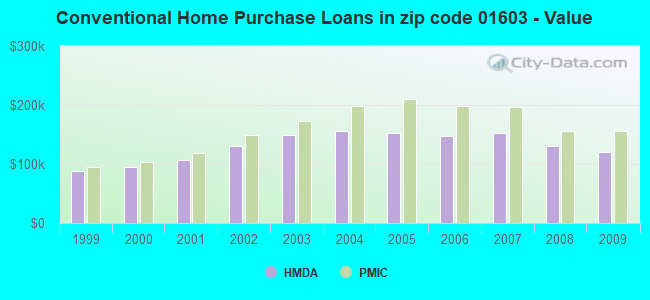 Conventional Home Purchase Loans in zip code 01603 - Value