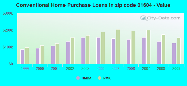 Conventional Home Purchase Loans in zip code 01604 - Value