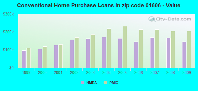 Conventional Home Purchase Loans in zip code 01606 - Value