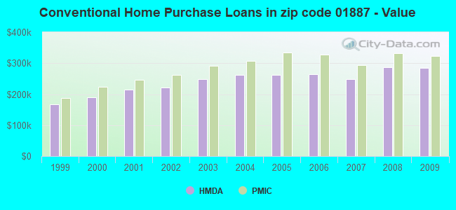 Conventional Home Purchase Loans in zip code 01887 - Value