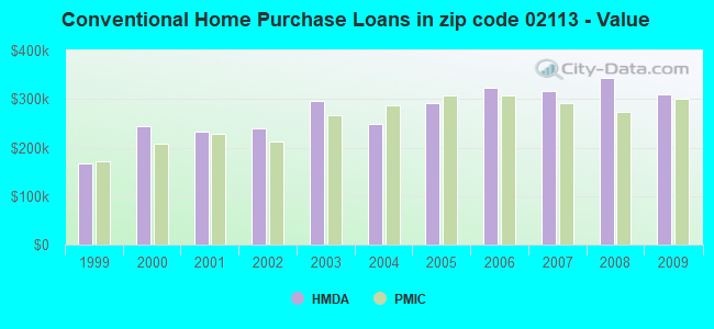 Conventional Home Purchase Loans in zip code 02113 - Value