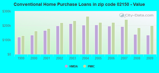 Conventional Home Purchase Loans in zip code 02150 - Value