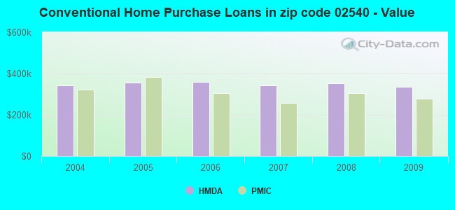 Conventional Home Purchase Loans in zip code 02540 - Value
